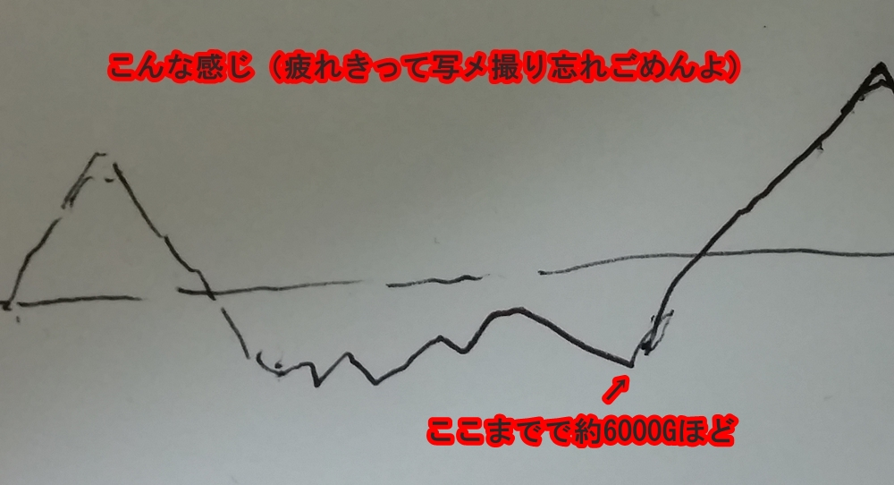 ゴーゴージャグラーの波グラフ