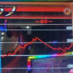 アイジャグ7000回転回したときのスクランプグラフ